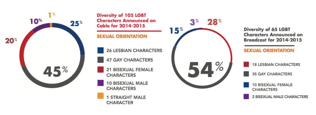 Statistics of lesbians on TV