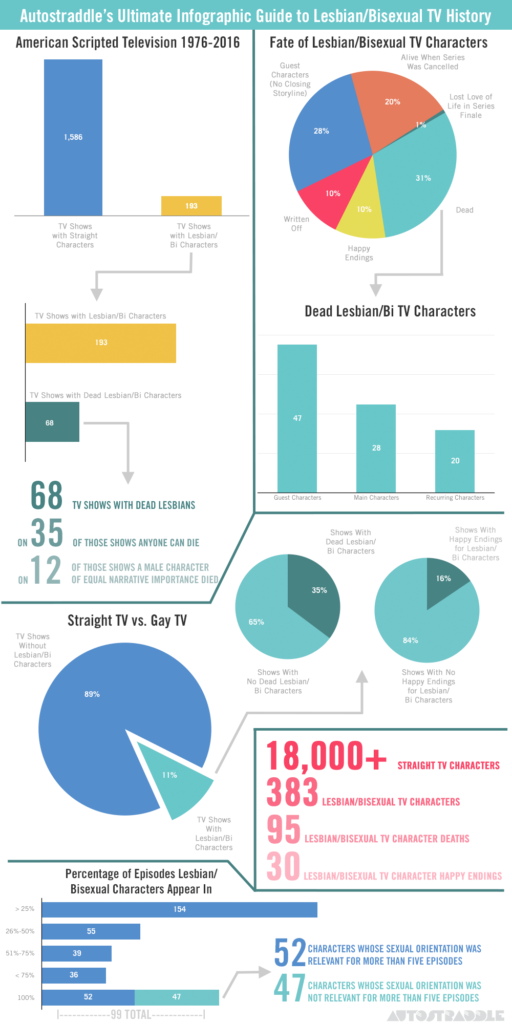 AUTOSTRADDLE-tv-death infographic