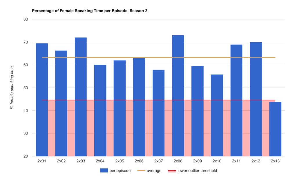 Percentage of female speaking time per episode, season 2