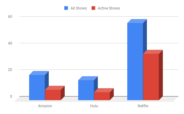 Graph of shows on Amazon, Hulu, and Netflix. The numbers are listed below.