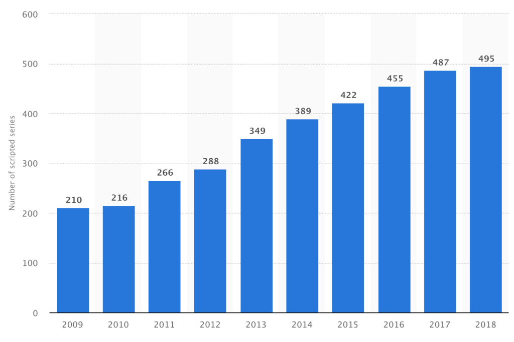Chart showing the growth of US scripted TV shows.
