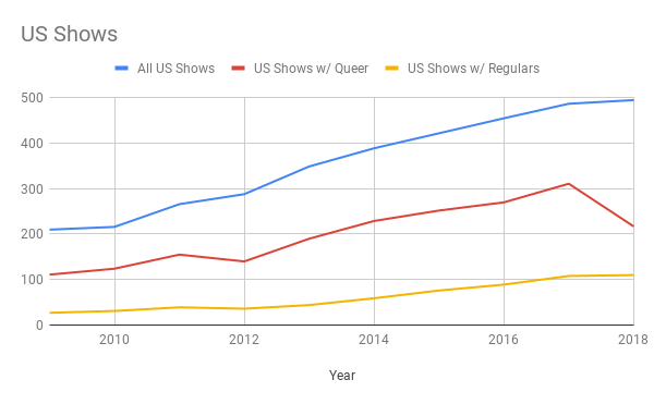 A chart showing US scripted TV shows compared to US shows with regular queers and queers in general.